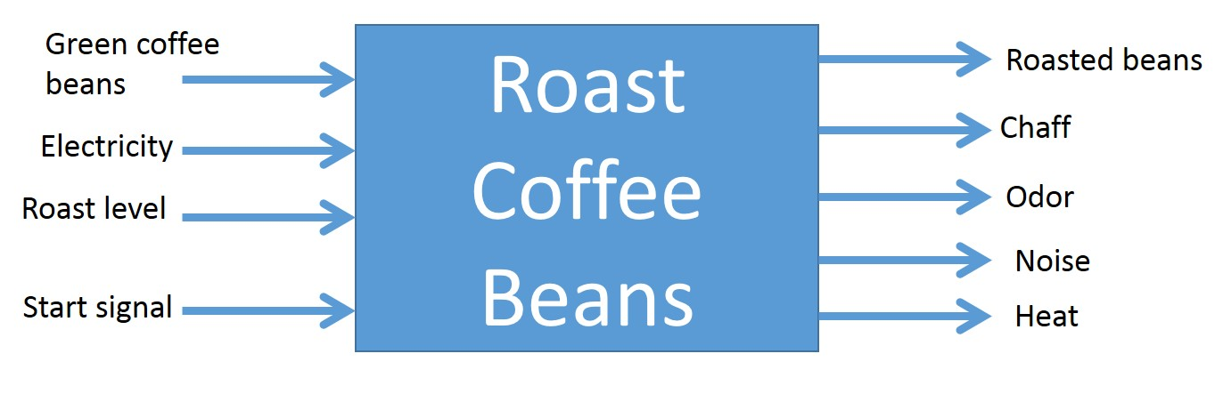 blackbox diagram or coffee roaster