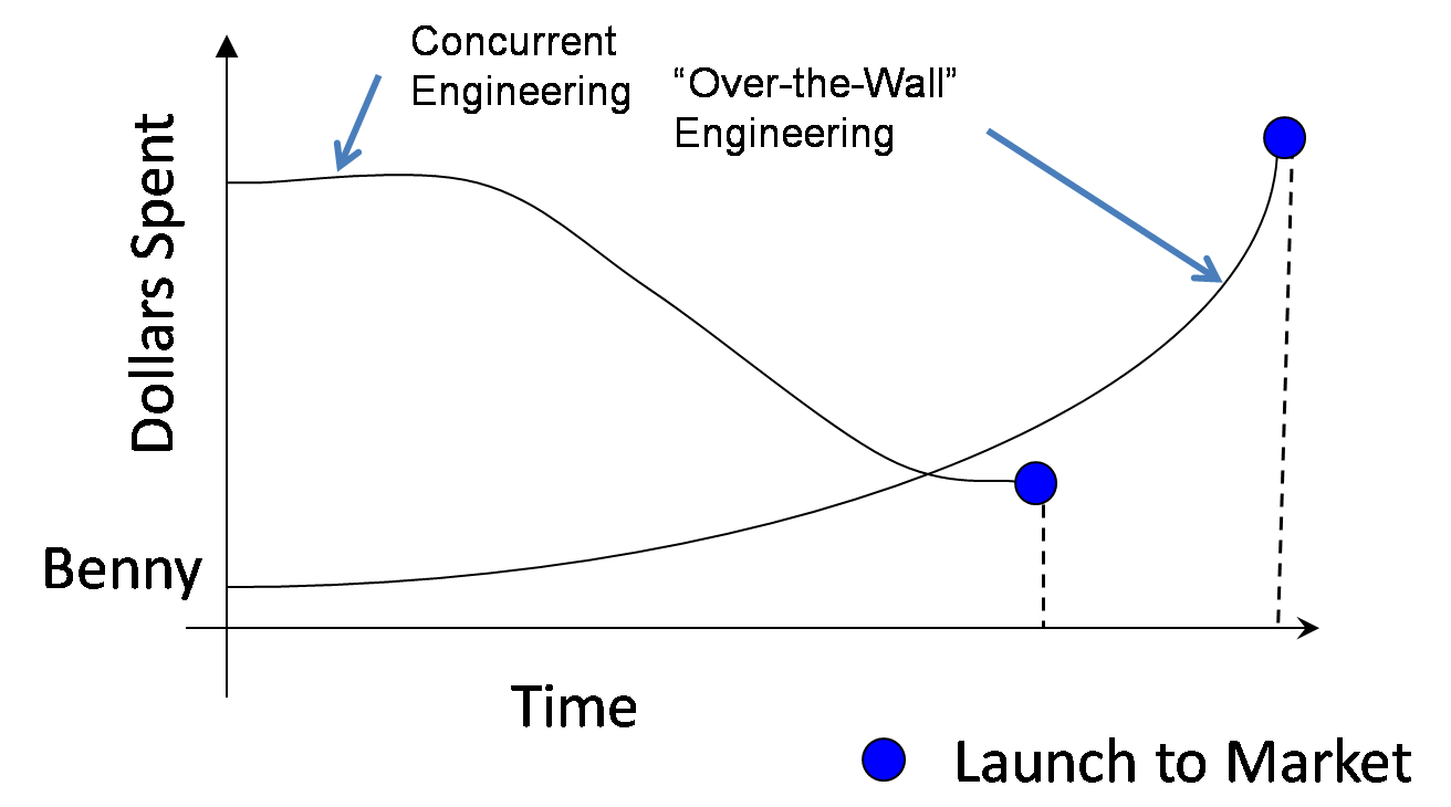 The cost versus time graph looked like the one shown in Figure 1. Perhaps  if a concurrent engineering strategy was employed costs would have been  lower and ...