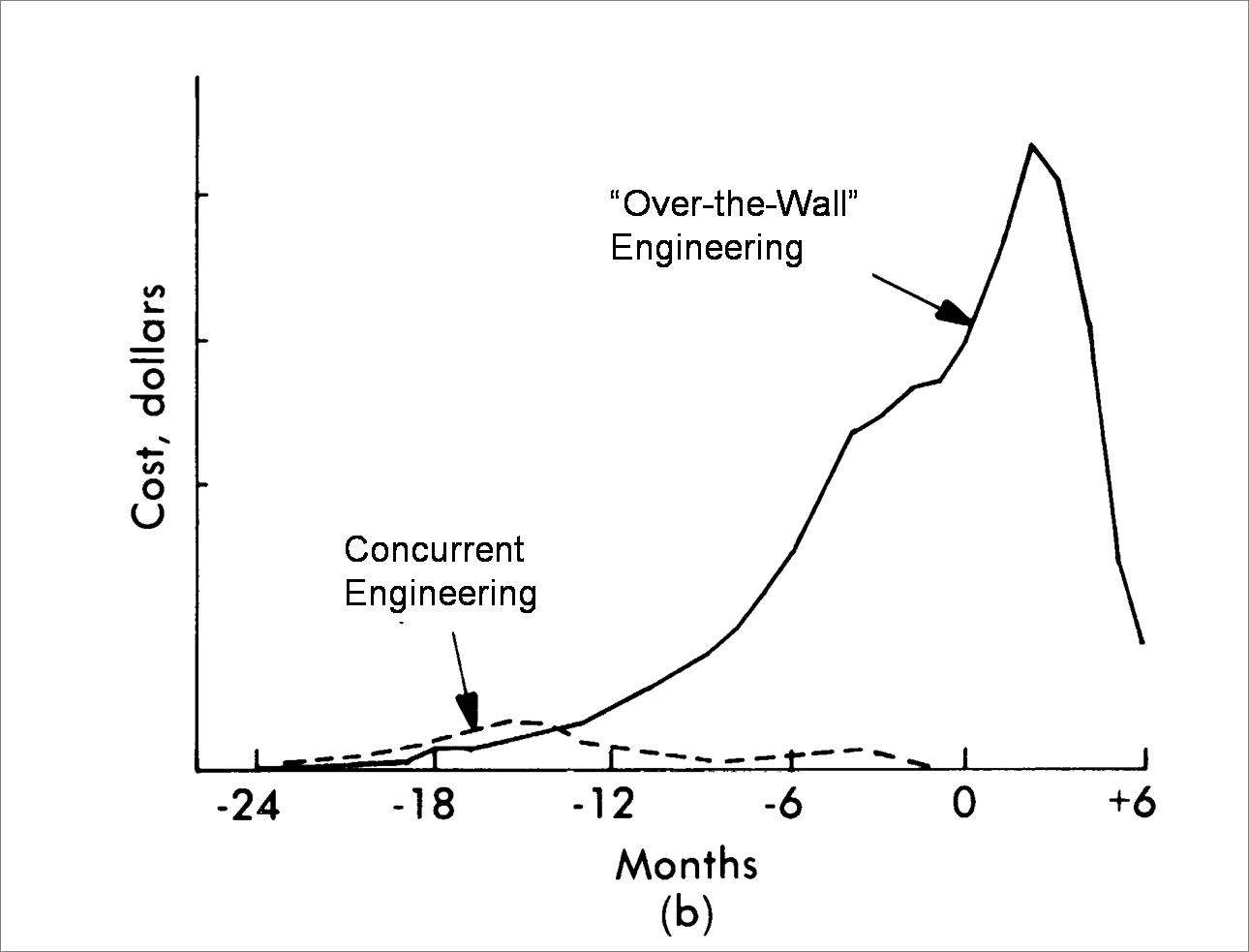 Concurrent Engineering New Product Design Diagram Figure 3